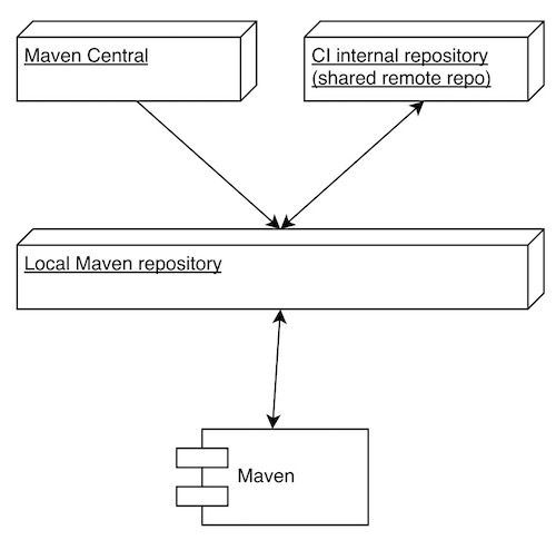 Dependencias Maven 1